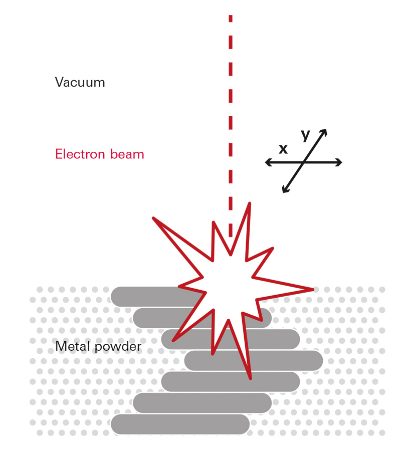 Melting of the metal powder layer by layer