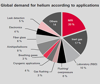 Global demand for helium according to applications