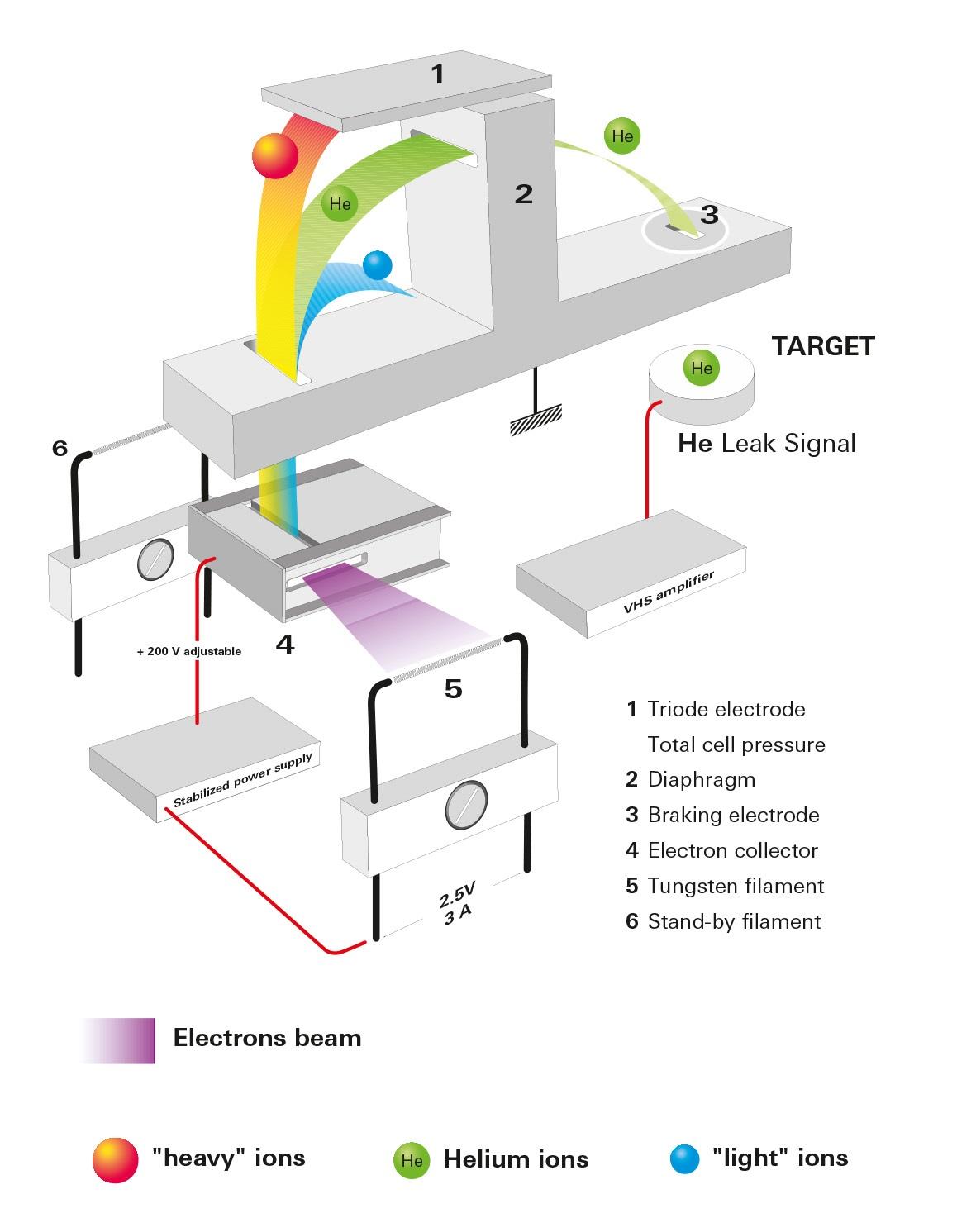 扇形场质谱仪的工作原理