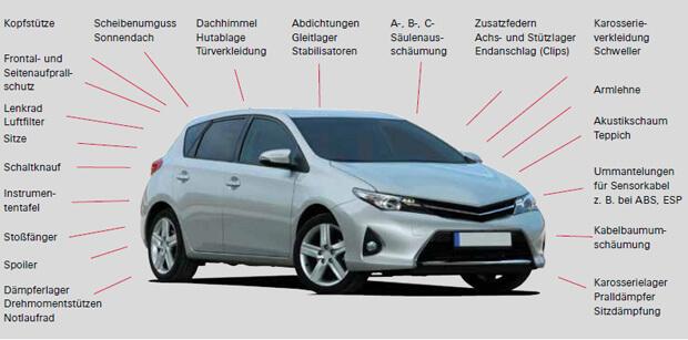 Anwendungsgebiete für Polyurethan im Automobilbereich