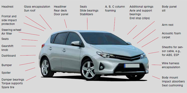 聚氨酯在汽车领域的应用