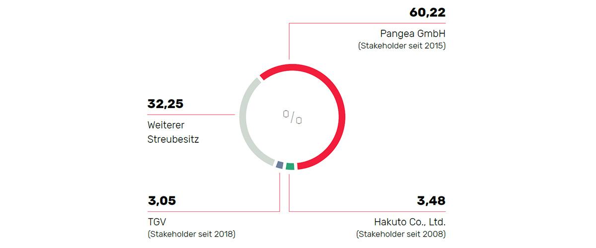 Geschätzte regionale Verteilung der Pfeiffer Vacuum Aktionärsstruktur