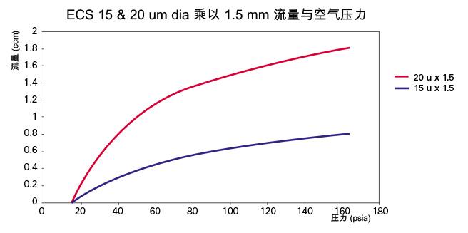 ECS 15 和 20 的曲线