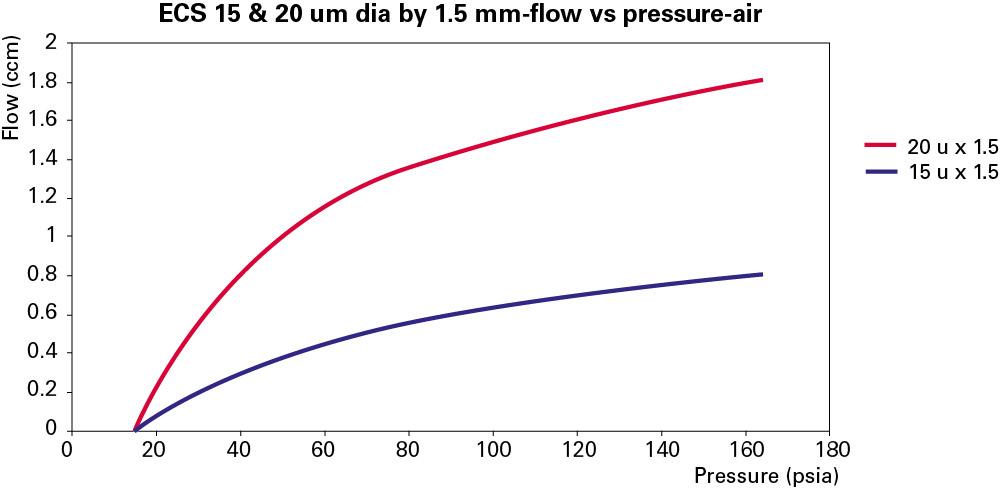 Curves of ECS 15&20