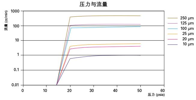 等效直径 ED 和锐缘孔口 SE 曲线