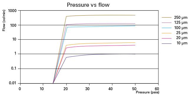 Curves of Equivalent Diameter ED and Sharp Edge Orifice SE