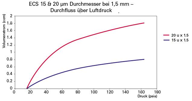 Kurven von ECS 15&20
