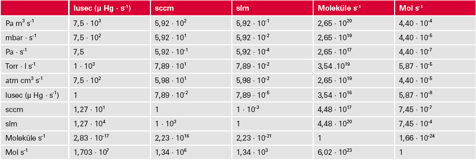 Leckdurchflussmessungen und ihre Umrechnung