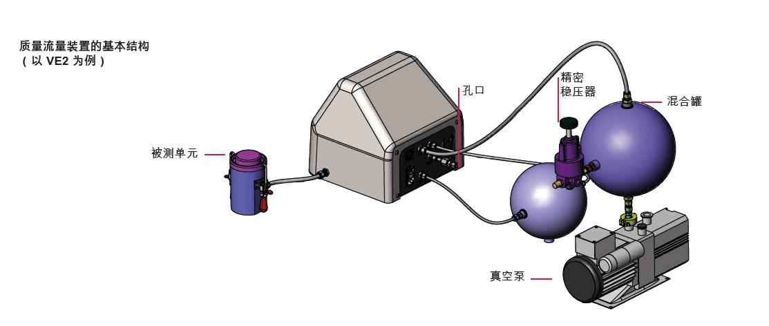 Mass Extraction-质量提取-装置的基本结构-以 VE2 为例-
