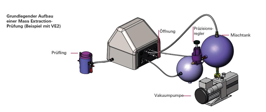 Grundlegender Aufbau einer Mass Extraction-Vorrichtung Beispiel mit VE2