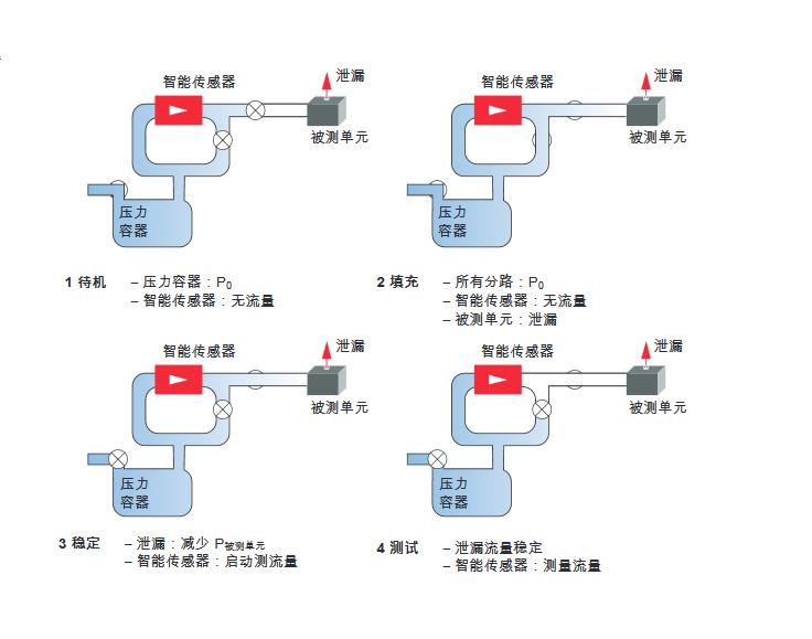 在压力条件下使用 Micro-Flow 微流量 传感器进行空气泄漏测试
