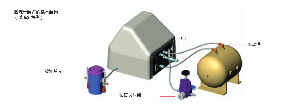 Micro-Flow 微流量 装置的基本结构 - 以 E2 为例