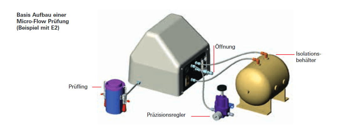 Grundlegender Aufbau einer Micro-Flow-Vorrichtung - Beispiel mit E2