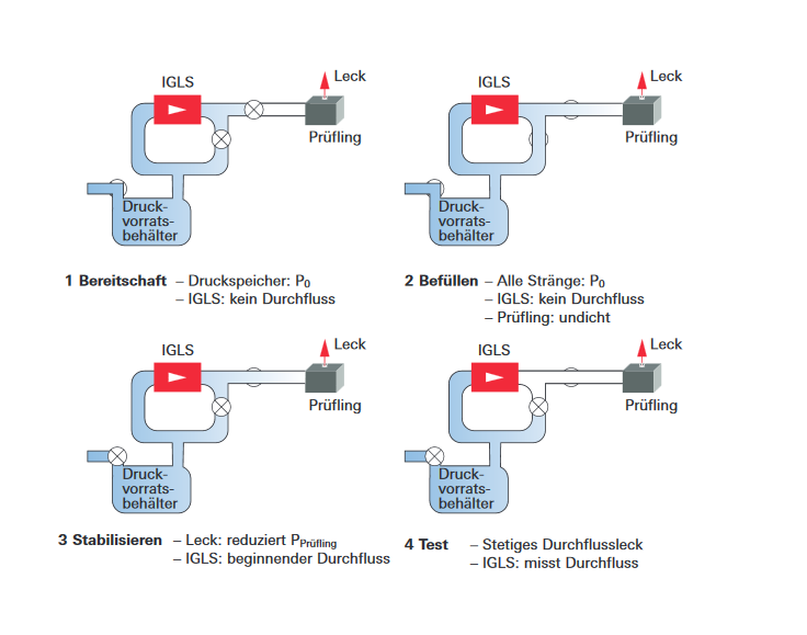 Luftdichtheitsprüfung mit Micro-Flow-Sensor unter Druckbedingungen
