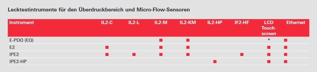 Druckleckprüfinstrumente und Micro-Flow-Sensoren
