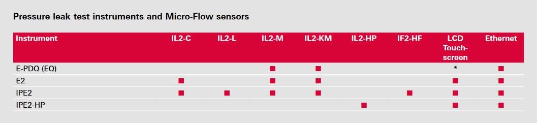 Pressure leak test instruments & Micro-Flow sensors