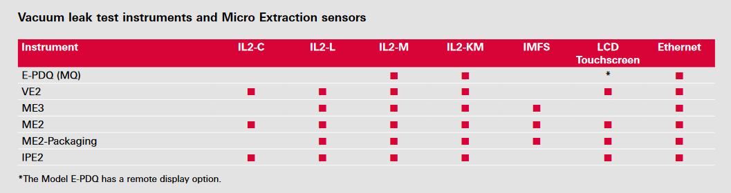 Vacuum leak test instruments & Micro-Flow sensors