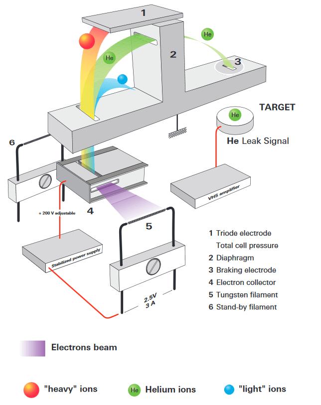 质谱仪单元