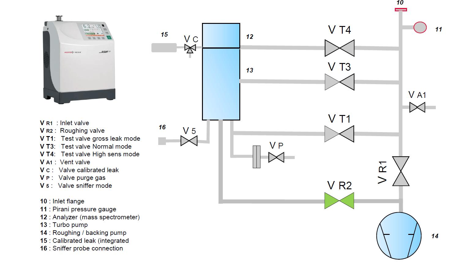 Vacuum scheme