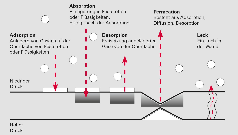 Adsorption, Absorption, Desorption, Permeation, Undichtigkeit
