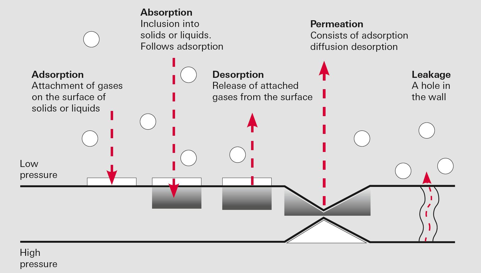 Adsorption, Absoption, Desorption, Permeation, Leakage