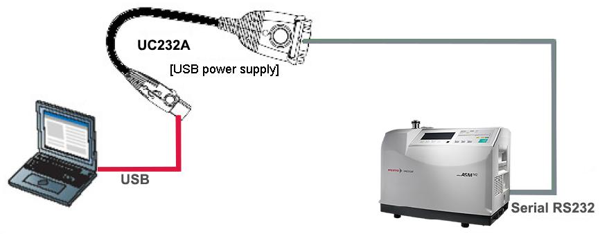 USB 转 RS-232 设置