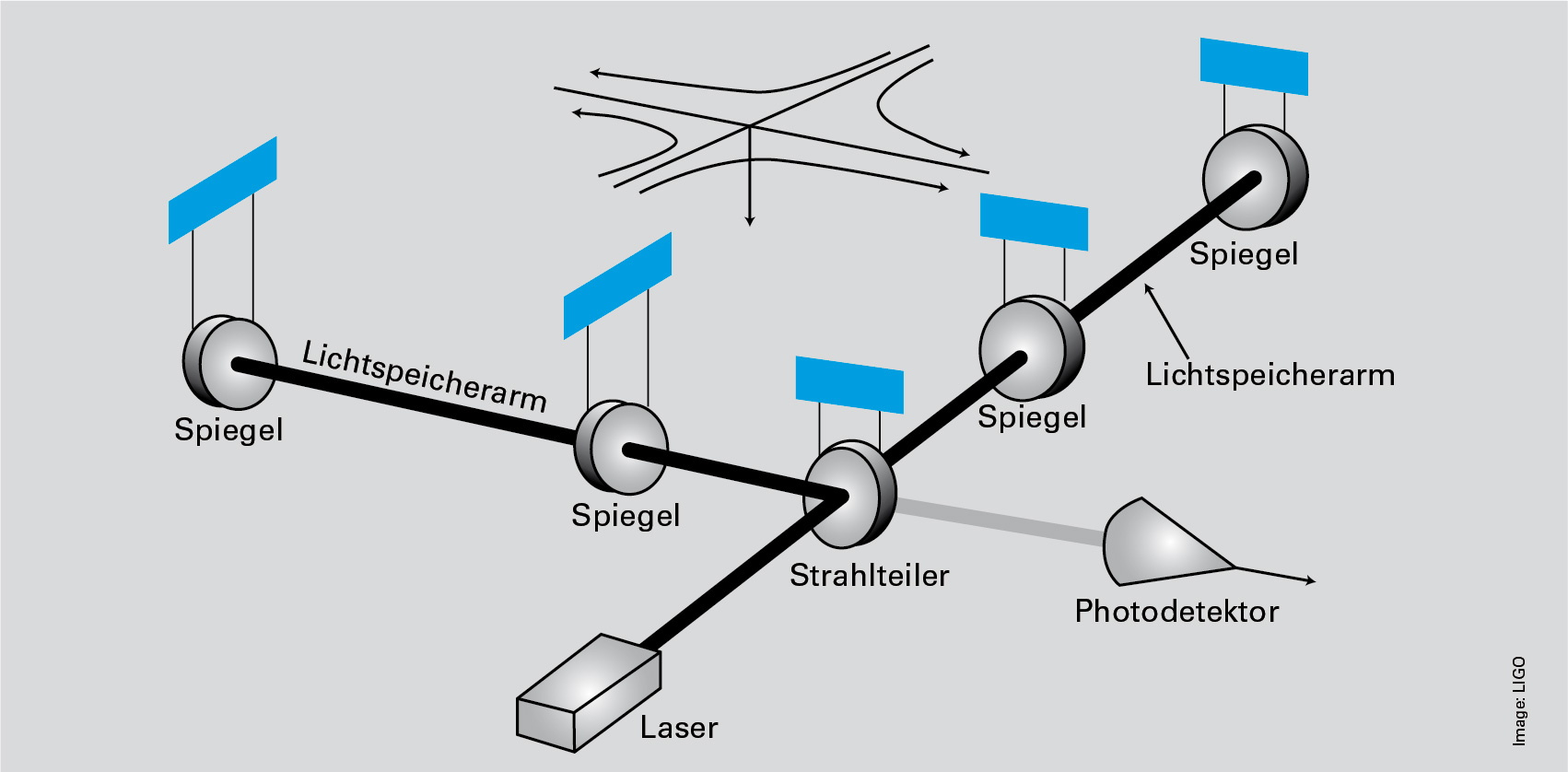 Scheme of the LIGO interferometer for the detection of gravitational waves