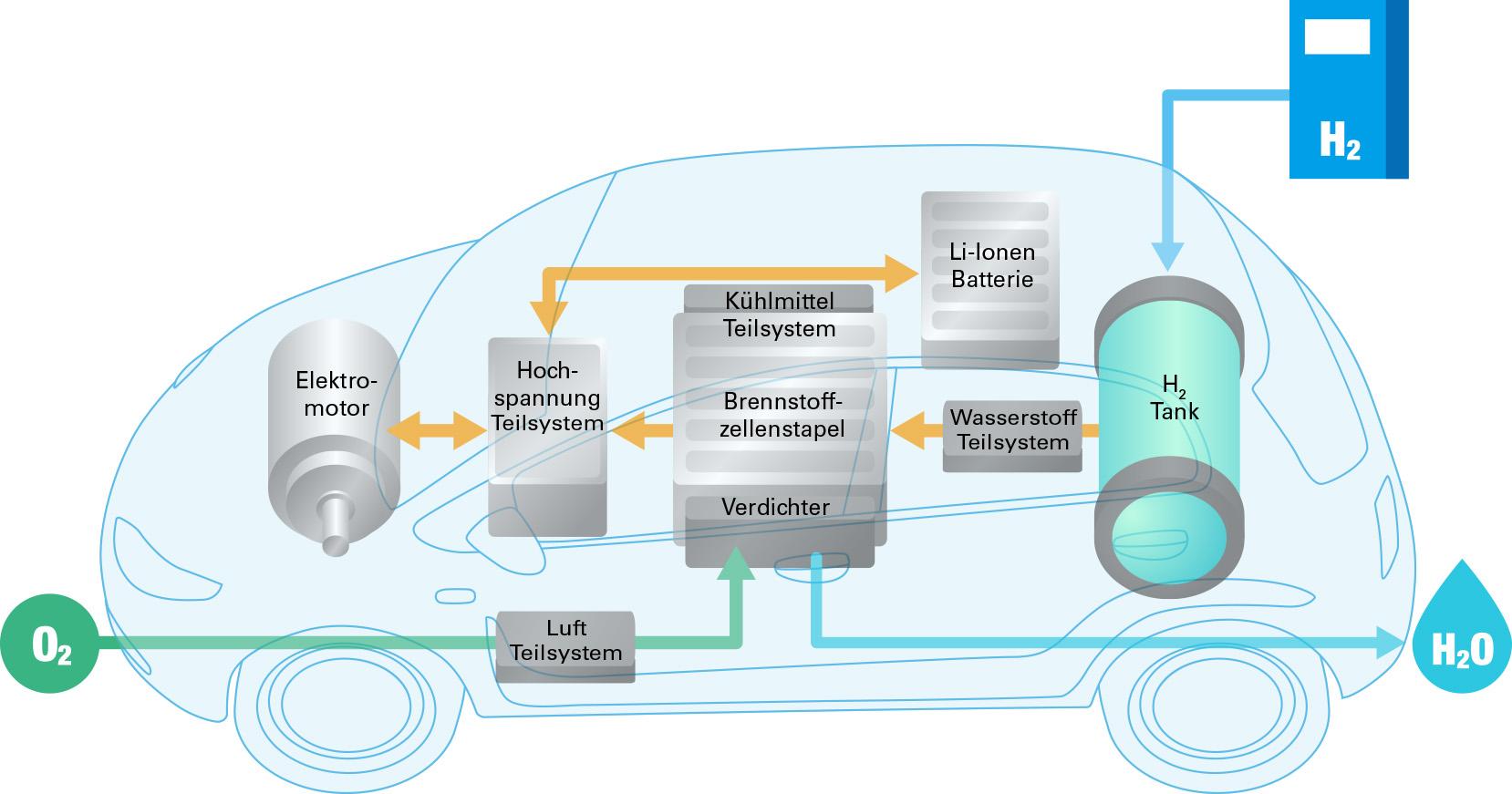 Wesentliche Komponenten eines Brennstoffzellen-Elektrofahrzeugs