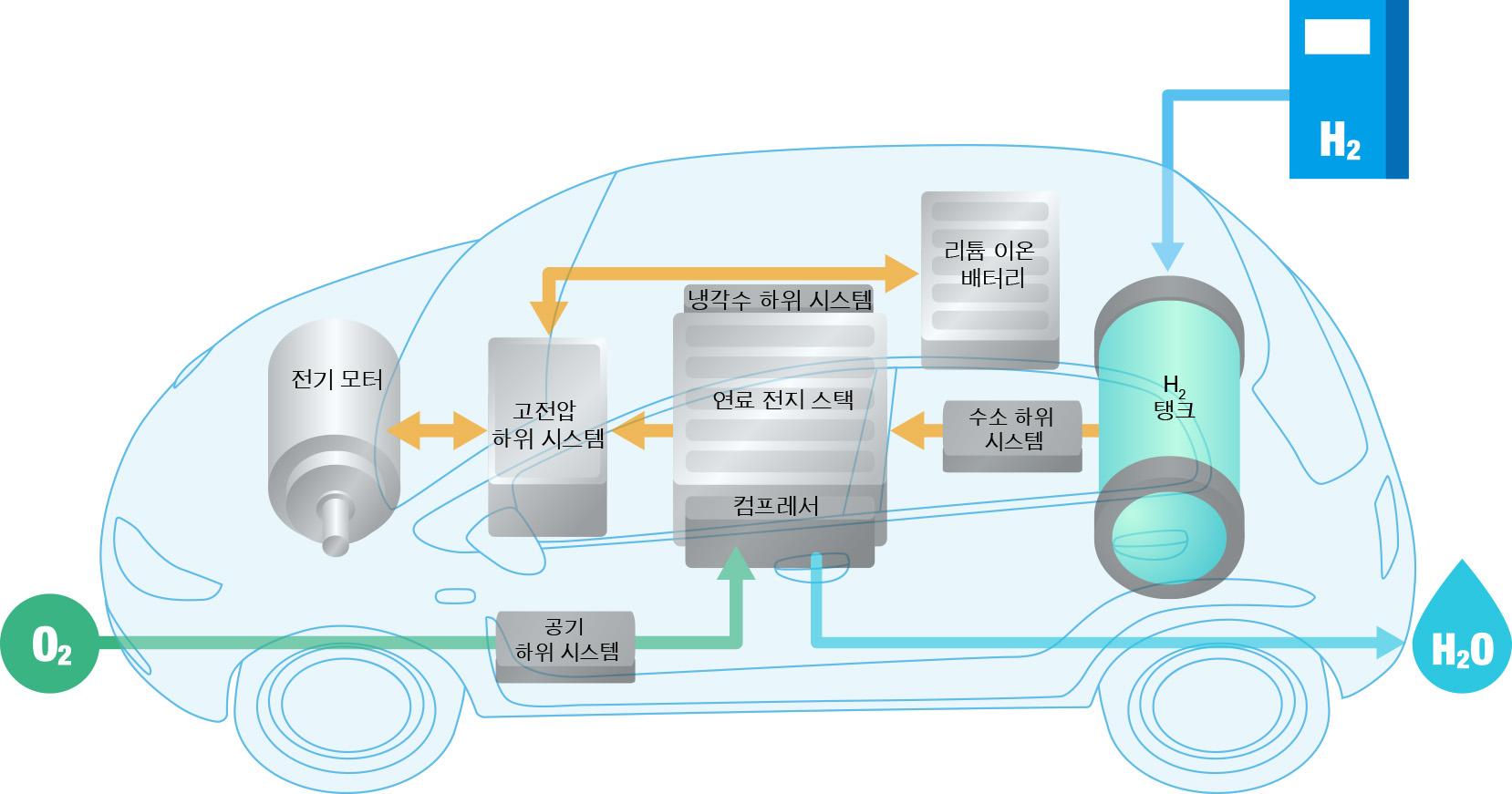 연료 전지 차량의 주요 구성품