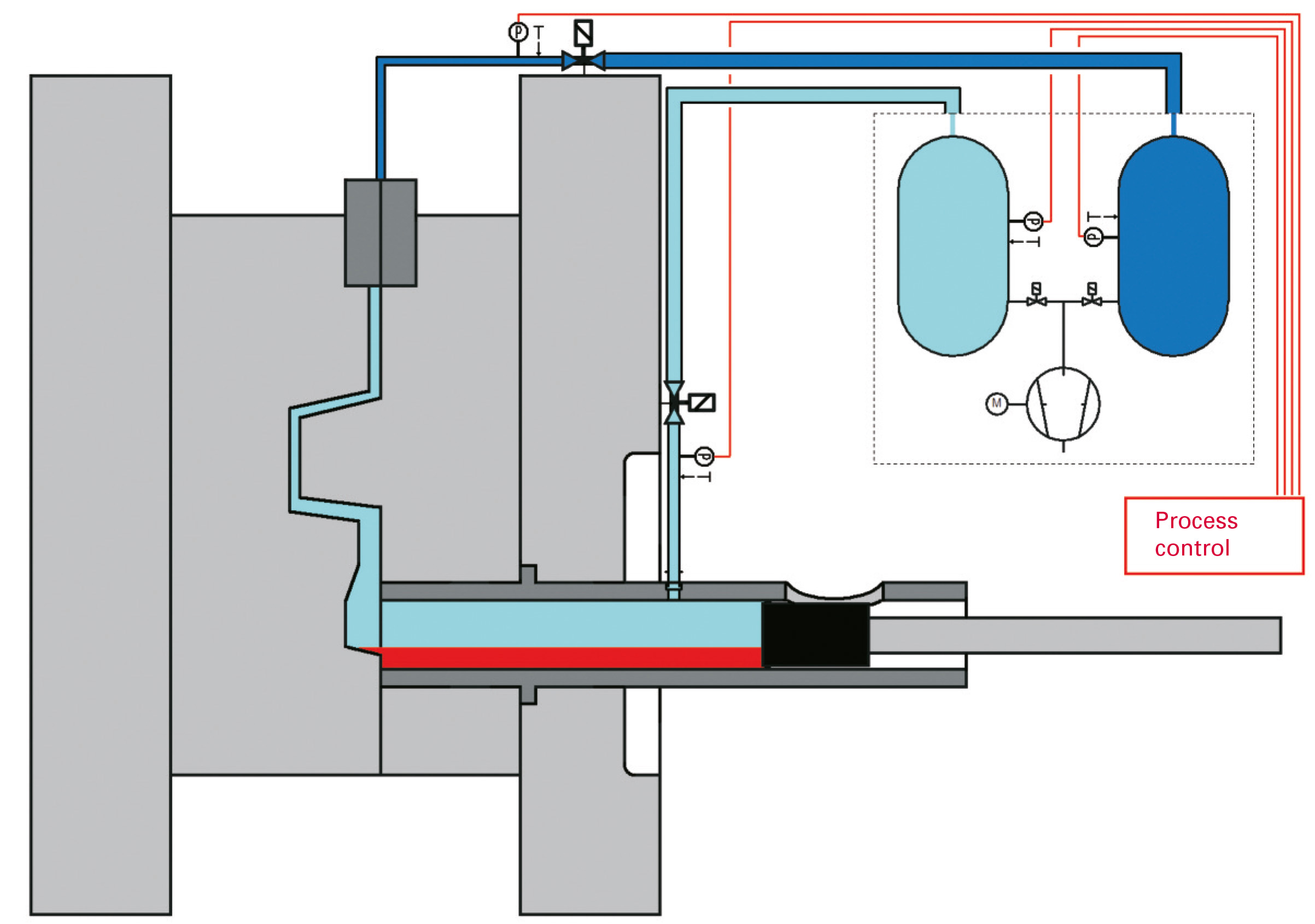 Schematic diagram of a variant of the multi-stage vacuum process