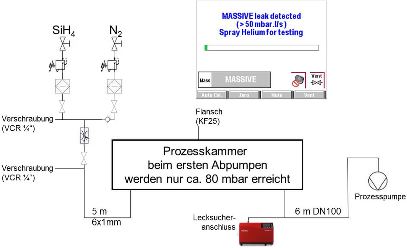 Si3N4 Beschichtungssystem