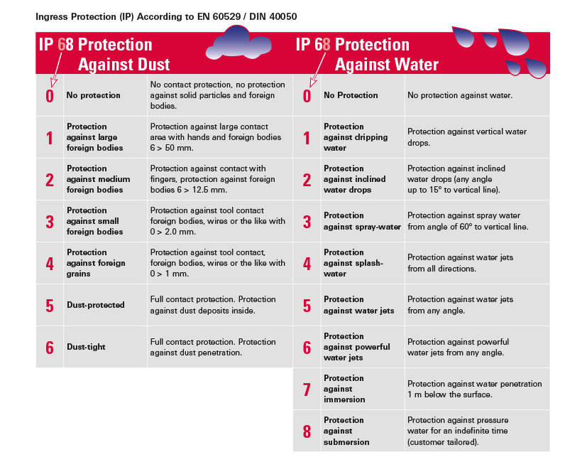 table IP 68 proctection classes