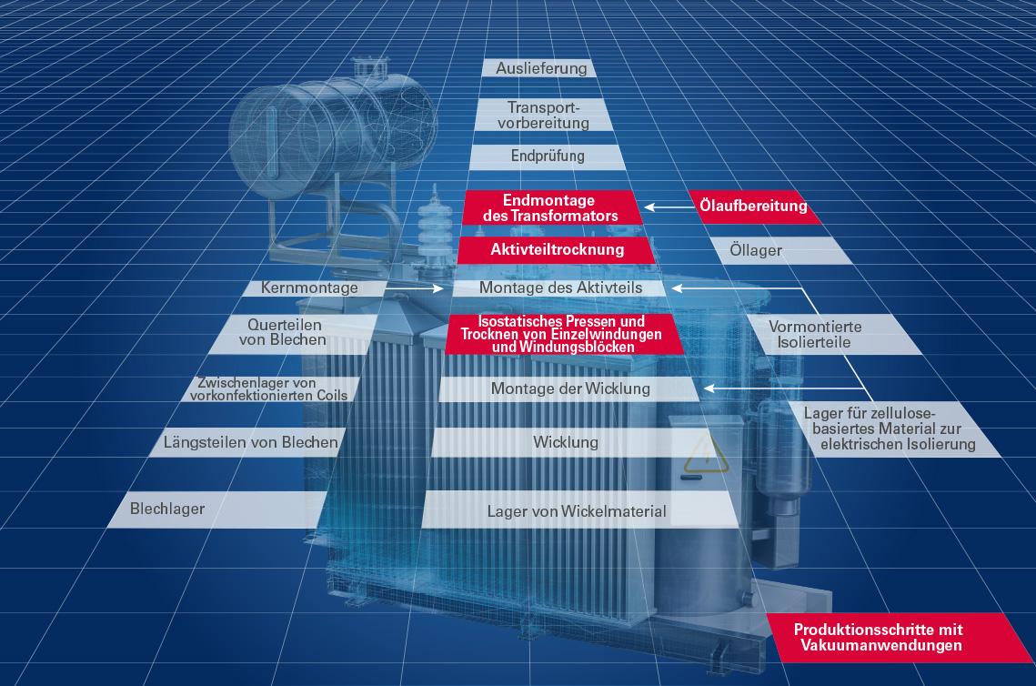 Prozessablauf in der Transformatorproduktion