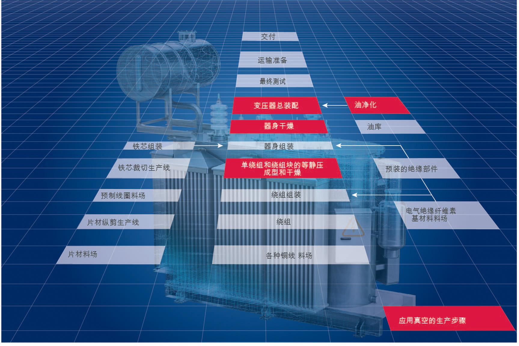 变压器生产流程图