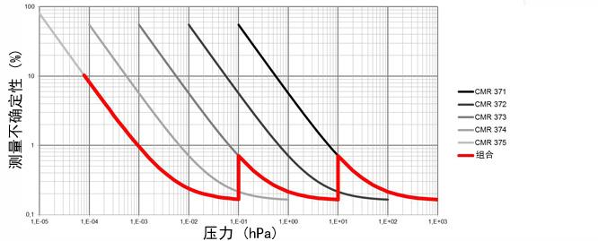 已校准的真空计的精度简介 带有 3 个标准真空计