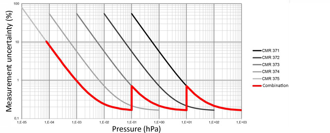 Accuracy profile 3 gauges