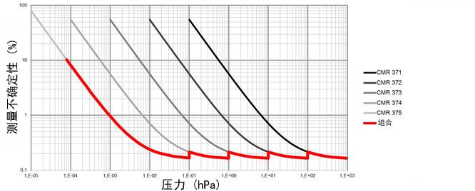 已校准的变送器的精度简介 带有5个参考变送器