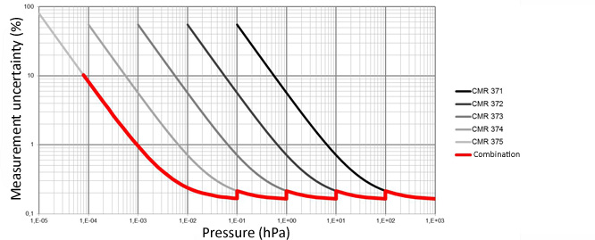 Accuracy profile 5 transmitter