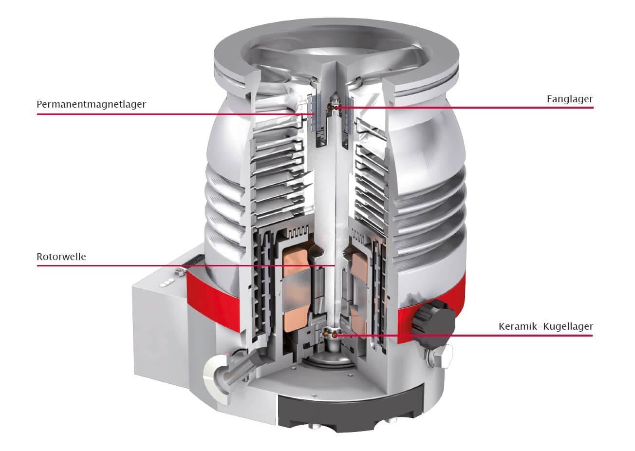 Turbopumpen mit Hybridlagerung
