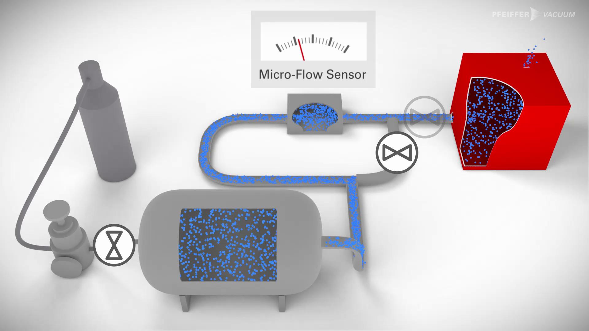 Micro-Flow -Überdruck-Test-