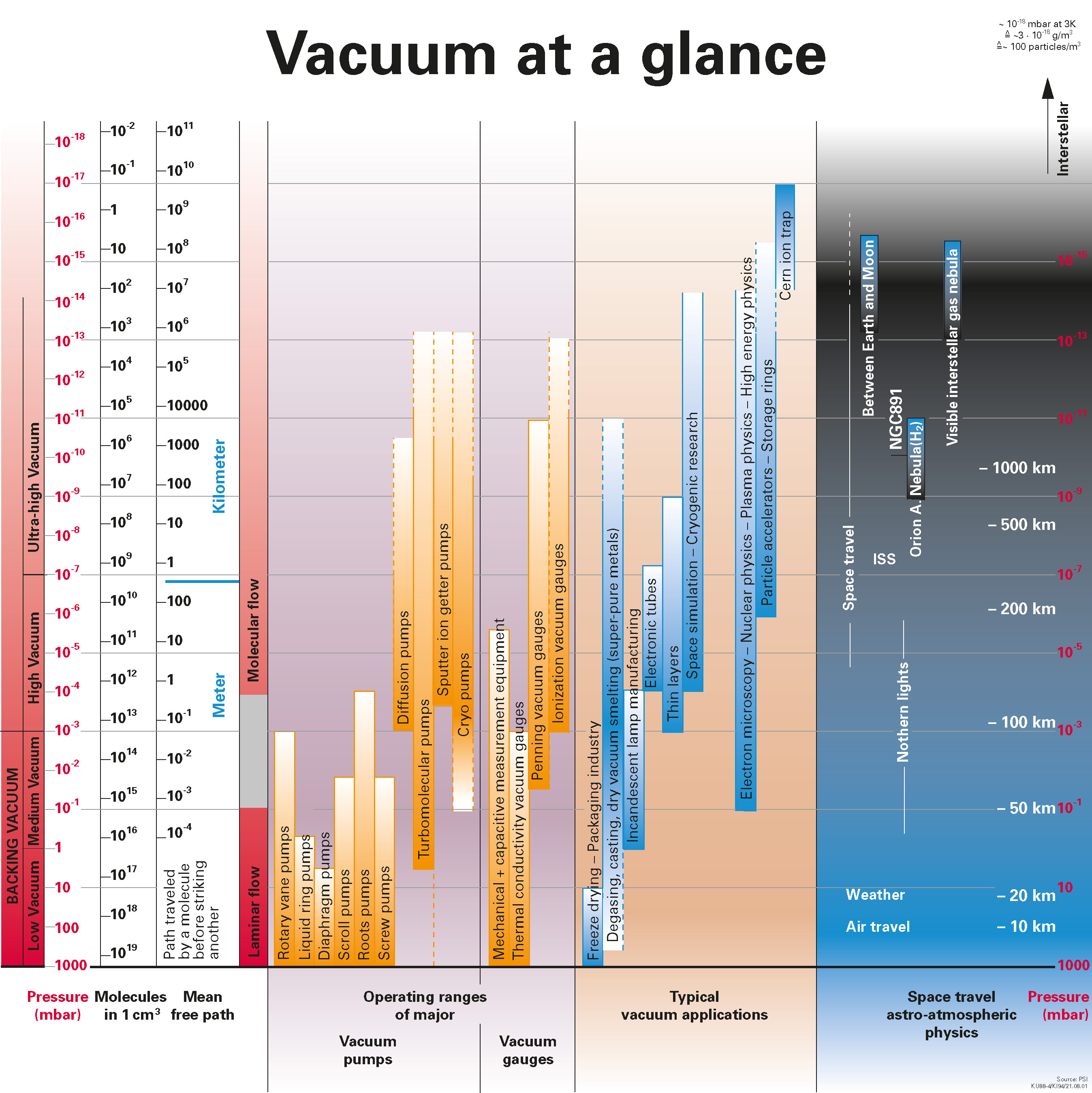 Overview of vacuum