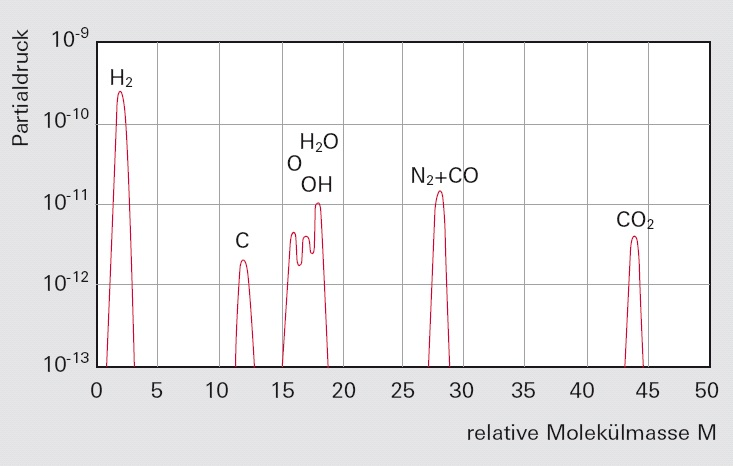 Typisches Restgasspektrum einer Turbomolekularpumpe