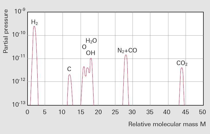 Typical residual gas spectrum of a vessel evacuated by a turbomolecular pump
