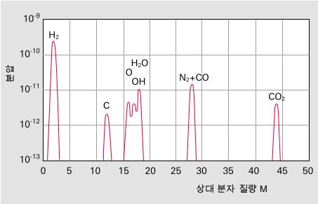 터보 분자 펌프로 환기한 깨끗한 용기에 대한 일반 잔류 기체 스펙 트럼