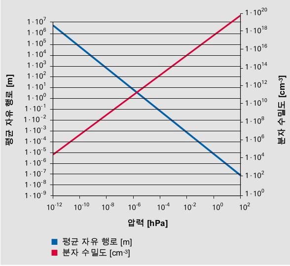 273.15 K의 온도에서 질소의 분자 수밀도(빨간색, 오른쪽 y축)와 평 균 자유 행로(파란색, 왼쪽 y축)