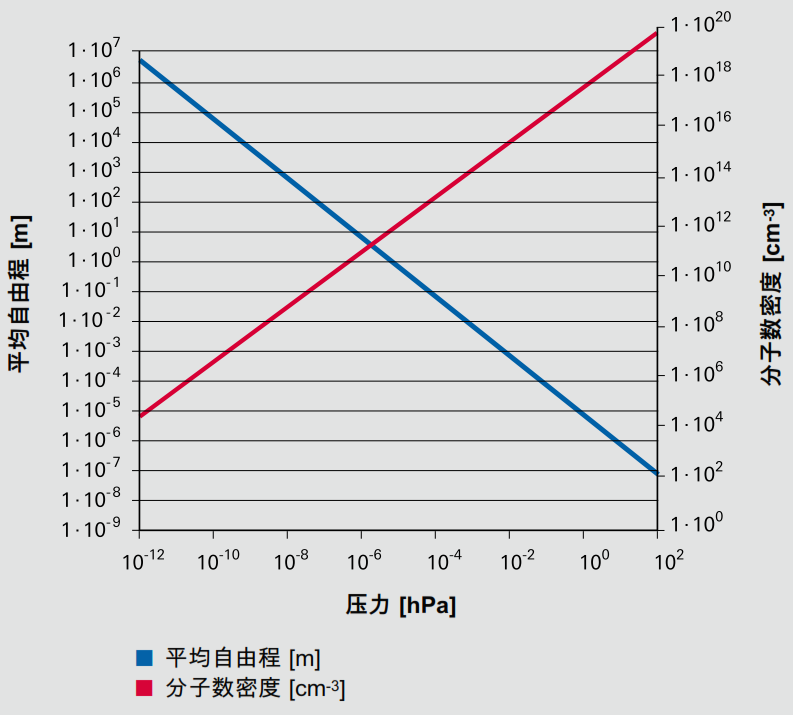 氮在温度为 273.15 K 时的分子数密度(红色,右边 y 轴)和平均自由程(蓝色,左边 y 轴)