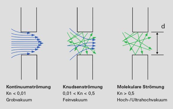 Profile der unterschiedlichen Strömungsarten