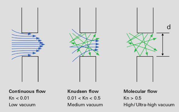 Profiles of the various types of flow regimes
