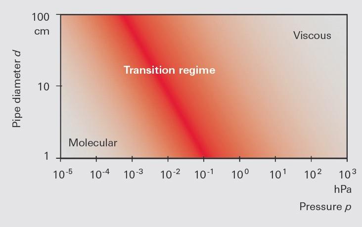 Flow ranges in vacuum as a function of p·d