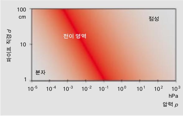 p·d에 따른 진공 산태의 흐름 범위
